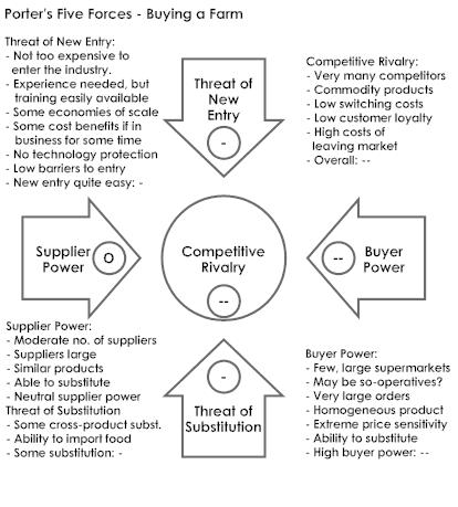 the five forces of competition essay Porter's five basic forces of competition - analysis of the banking industry essays: over 180,000 porter's five basic forces of competition - analysis of the banking industry essays, porter's five basic forces of competition - analysis of the banking industry term papers, porter's five basic forces of competition - analysis of the banking.
